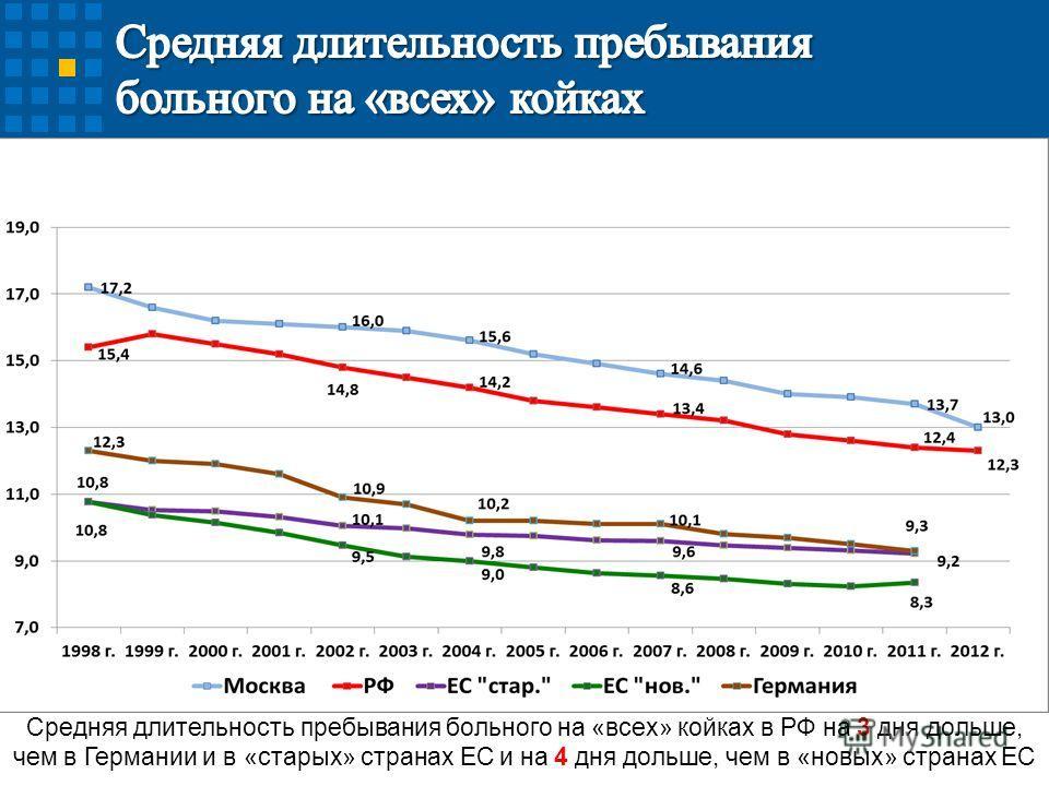 Средняя длительность пребывания больного на «всех» койках в РФ на 3 дня дольше, чем в Германии и в «старых» странах ЕС и на 4 дня дольше, чем в «новых» странах ЕС
