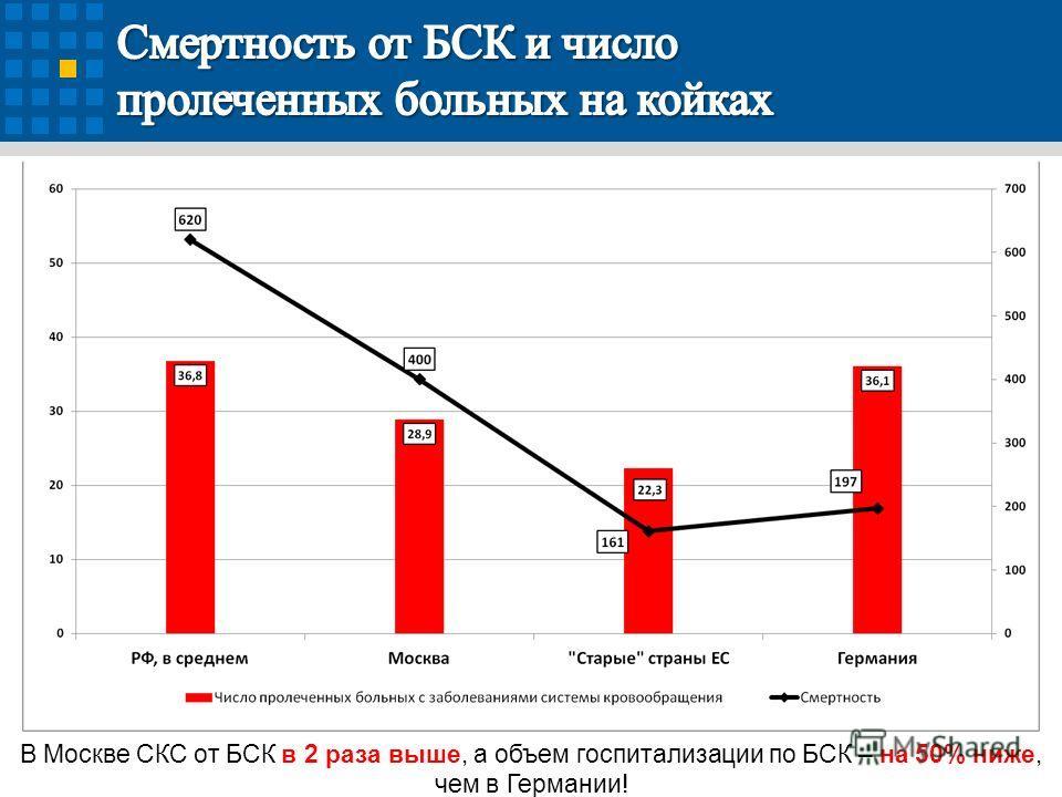 В Москве СКС от БСК в 2 раза выше, а объем госпитализации по БСК – на 50% ниже, чем в Германии!