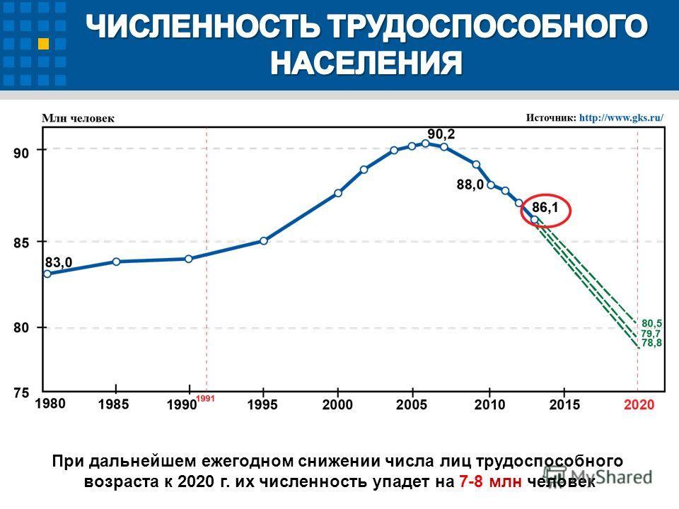 При дальнейшем ежегодном снижении числа лиц трудоспособного возраста к 2020 г. их численность упадет на 7-8 млн человек