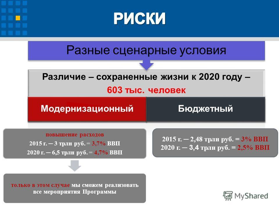 Различие – сохраненные жизни к 2020 году – 603 тыс. человек Модернизационный Бюджетный Разные сценарные условия повышение расходов 2015 г. 3 трлн руб. = 3,7% ВВП 2020 г. 6,5 трлн руб. = 4,7% ВВП только в этом случае мы сможем реализовать все мероприя