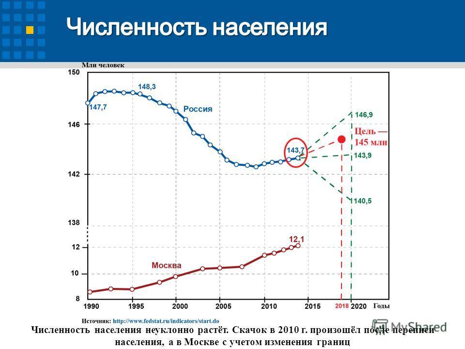 Численность населения неуклонно растёт. Скачок в 2010 г. произошёл после переписи населения, а в Москве с учетом изменения границ