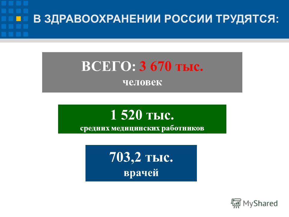 В ЗДРАВООХРАНЕНИИ РОССИИ ТРУДЯТСЯ: ВСЕГО: 3 670 тыс. человек 1 520 тыс. средних медицинских работников 703,2 тыс. врачей