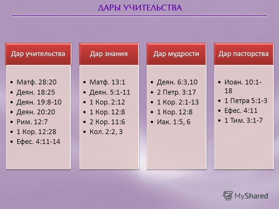 Дар учительства Матф. 28:20 Деян. 18:25 Деян. 19:8-10 Деян. 20:20 Рим. 12:7 1 Кор. 12:28 Ефес. 4:11-14 Дар знания Матф. 13:1 Деян. 5:1-11 1 Кор. 2:12 1 Кор. 12:8 2 Кор. 11:6 Кол. 2:2, 3 Дар мудрости Деян. 6:3,10 2 Петр. 3:17 1 Кор. 2:1-13 1 Кор. 12:8