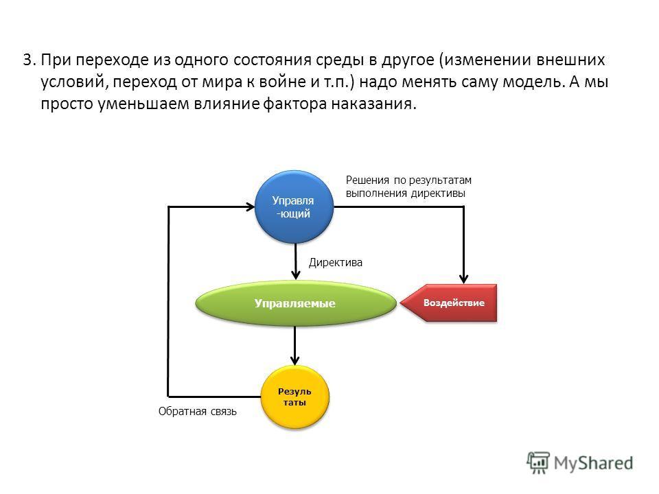 Управля -ющий Директива Управляемые Резуль таты Решения по результатам выполнения директивы Обратная связь Воздействие 3. При переходе из одного состояния среды в другое (изменении внешних условий, переход от мира к войне и т.п.) надо менять саму мод