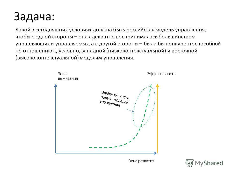 Задача: Какой в сегодняшних условиях должна быть российская модель управления, чтобы с одной стороны – она адекватно воспринималась большинством управляющих и управляемых, а с другой стороны – была бы конкурентоспособной по отношению к, условно, запа