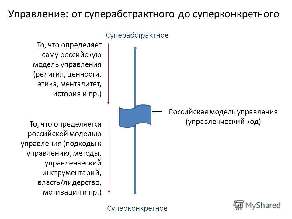 Суперабстрактное Суперконкретное Российская модель управления (управленческий код) То, что определяет саму российскую модель управления (религия, ценности, этика, менталитет, история и пр.) То, что определяется российской моделью управления (подходы