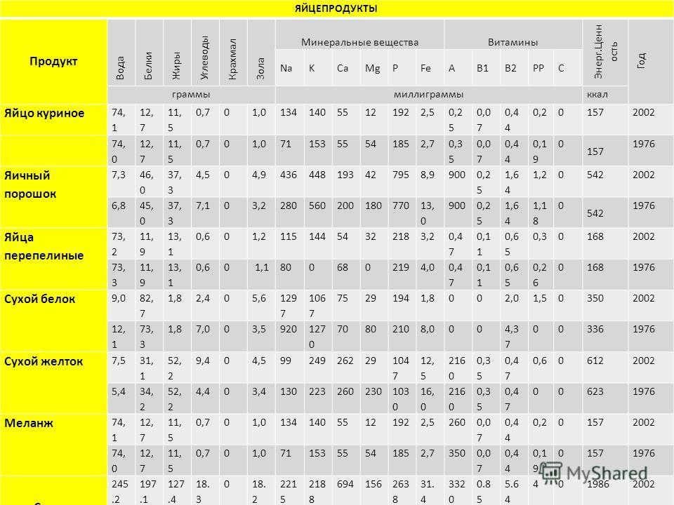 ЯЙЦЕПРОДУКТЫ Продукт Вода Белки Жиры Углеводы Крахмал Зола Минеральные вещества Витамины Энерг.Ценн ость Год NaKCaMgPFeAB1B2PPC граммы миллиграммы ккал Яйцо куриное 74, 1 12, 7 11, 5 0,701,013414055121922,5 0,2 5 0,0 7 0,4 4 0,201572002 74, 0 12, 7 1