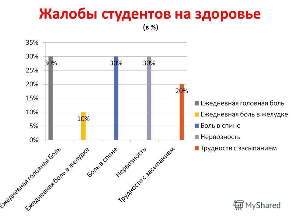 Жалобы студентов на здоровье (в %)
