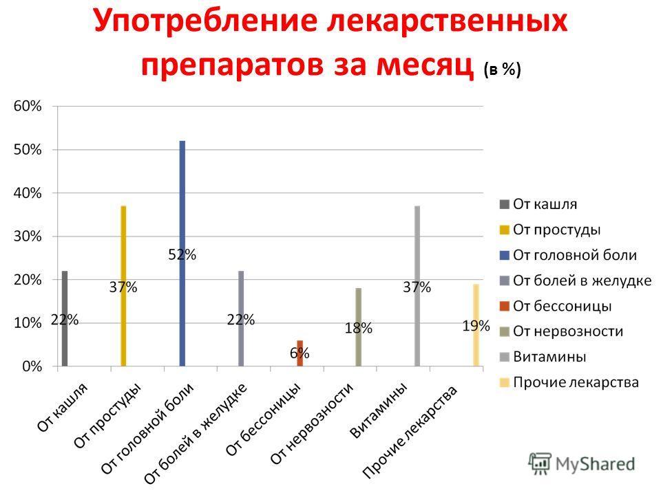 Употребление лекарственных препаратов за месяц (в %)