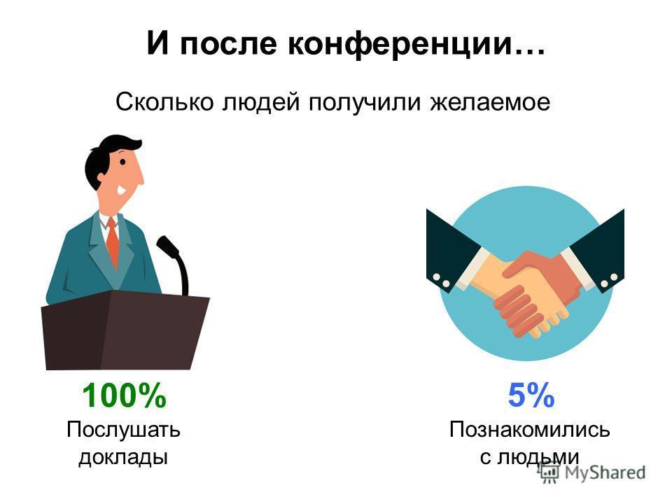И после конференции… Познакомились с людьми Сколько людей получили желаемое Послушать доклады 5% 100%