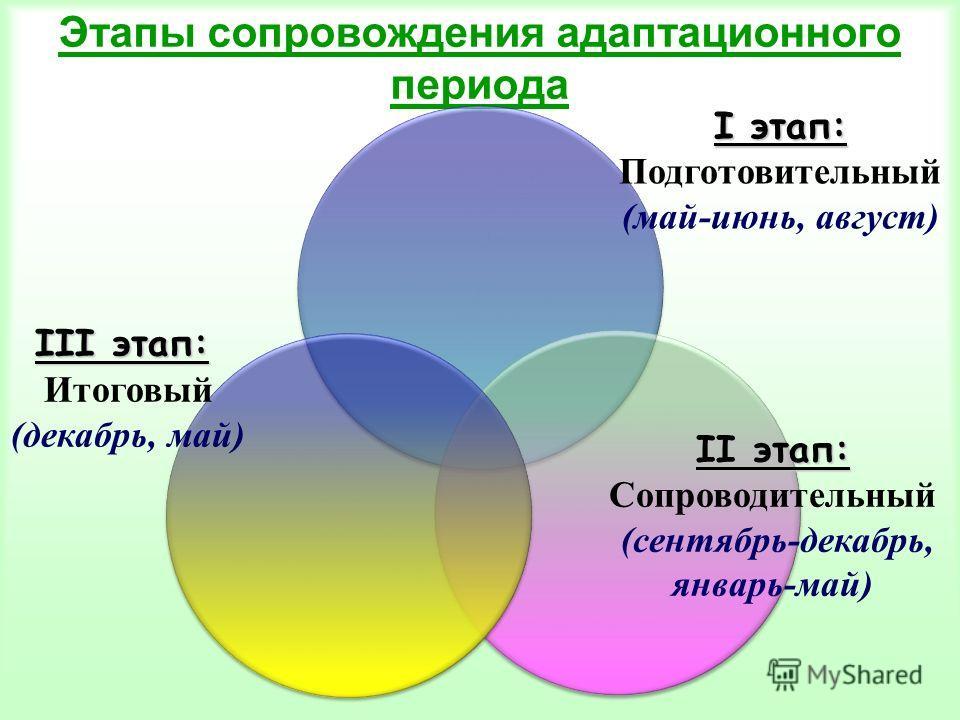 Этапы сопровождения адаптационного периода І этап: Подготовительный (май-июнь, август) ІІ этап: Сопроводительный (сентябрь-декабрь, январь-май) ІІІ этап: Итоговый (декабрь, май)