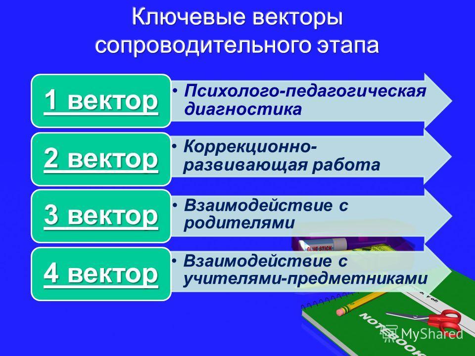 Психолого-педагогическая диагностика 1 вектор Коррекционно- развивающая работа 2 вектор Взаимодействие с родителями 3 вектор Взаимодействие с учителями-предметниками 4 вектор