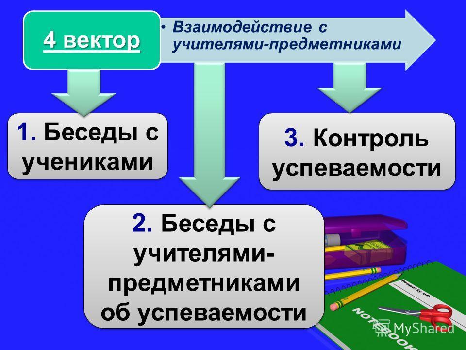 Взаимодействие с учителями-предметниками 4 вектор 1. Беседы с учениками 2. Беседы с учителями- предметниками об успеваемости 3. Контроль успеваемости
