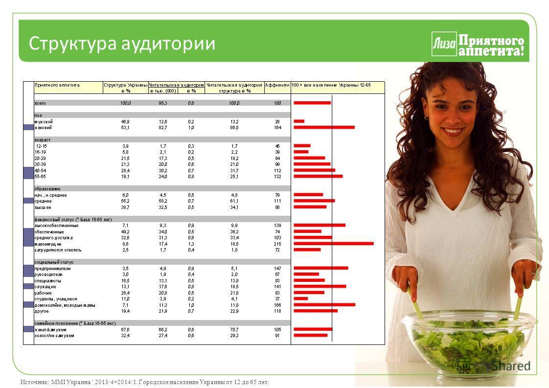 Структура аудитории Источник: MMI Украина ' 2013/4+2014/1. Городское население Украины от 12 до 65 лет.