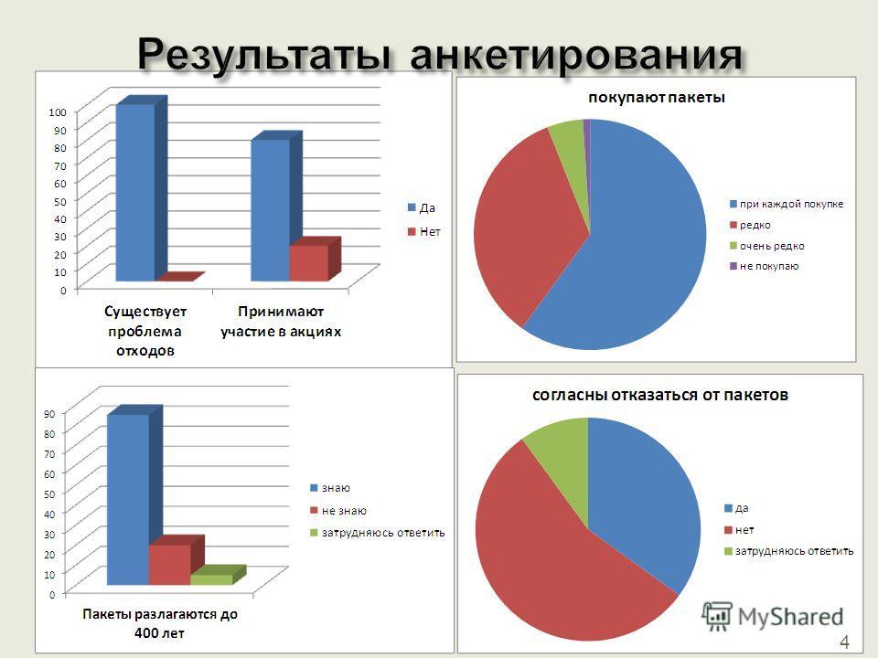 Результаты анкетирования 4