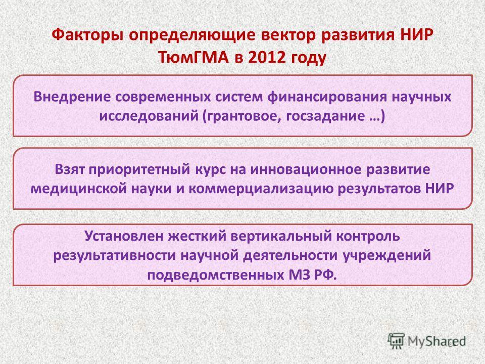Факторы определяющие вектор развития НИР ТюмГМА в 2012 году Внедрение современных систем финансирования научных исследований (грантовое, госзадание …) Взят приоритетный курс на инновационное развитие медицинской науки и коммерциализацию результатов Н
