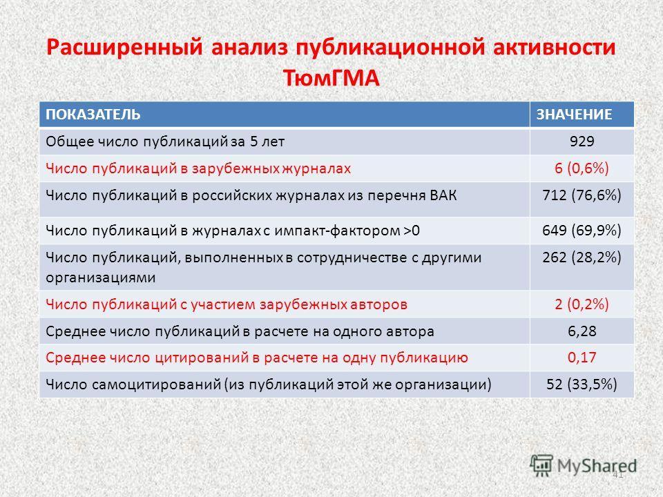 Расширенный анализ публикационной активности ТюмГМА ПОКАЗАТЕЛЬЗНАЧЕНИЕ Общее число публикаций за 5 лет 929 Число публикаций в зарубежных журналах 6 (0,6%) Число публикаций в российских журналах из перечня ВАК712 (76,6%) Число публикаций в журналах с