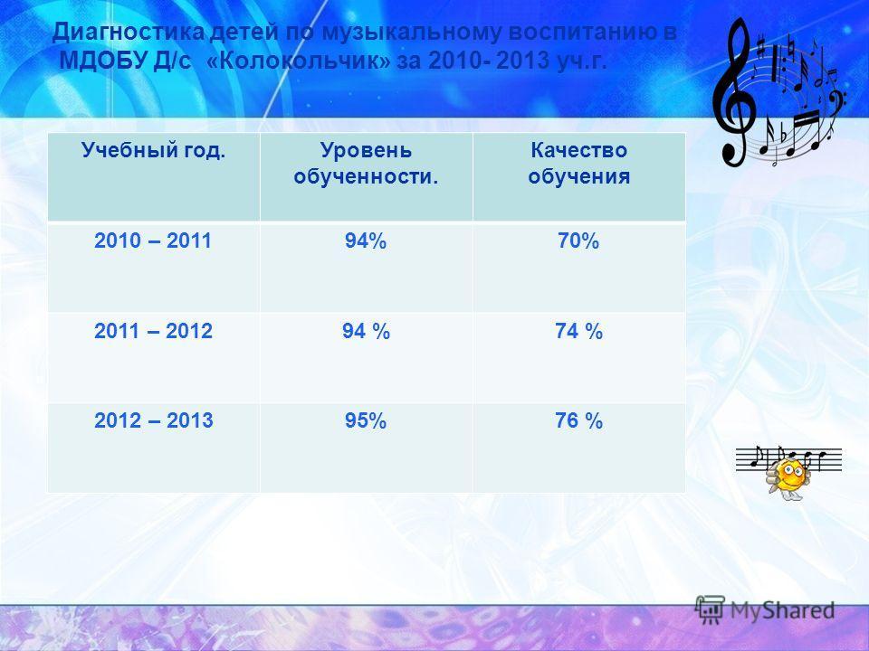 Диагностика детей по музыкальному воспитанию в МДОБУ Д/с «Колокольчик» за 2010- 2013 уч.г. Учебный год.Уровень обученности. Качество обучения 2010 – 201194%70% 2011 – 201294 %74 % 2012 – 201395%76 %