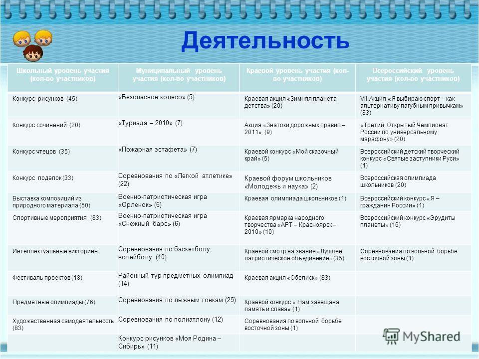 Школьный уровень участия (кол-во участников) Муниципальный уровень участия (кол-во участников) Краевой уровень участия (кол- во участников) Всероссийский уровень участия (кол-во участников) Конкурс рисунков (45) «Безопасное колесо» (5) Краевая акция