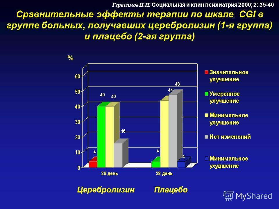 Герасимов Н.П. Социальная и клин психиатрия 2000; 2: 35-40 Сравнительные эффекты терапии по шкале CGI в группе больных, получавших церебролизин (1-я группа) и плацебо (2-ая группа) Церебролизин Плацебо %