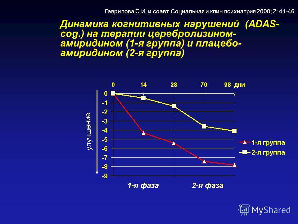 Динамика когнитивных нарушений (ADAS- cog.) на терапии церебролизином- амиридином (1-я группа) и плацебо- амиридином (2-я группа) улучшение 1-я фаза 2-я фаза Гаврилова С.И. и соавт. Социальная и клин психиатрия 2000; 2: 41-46