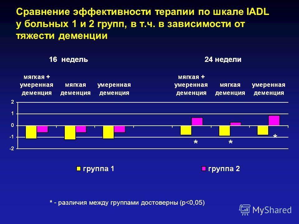 Сравнение эффективности терапии по шкале IADL у больных 1 и 2 групп, в т.ч. в зависимости от тяжести деменции 16 недель 24 недели * - различия между группами достоверны (р