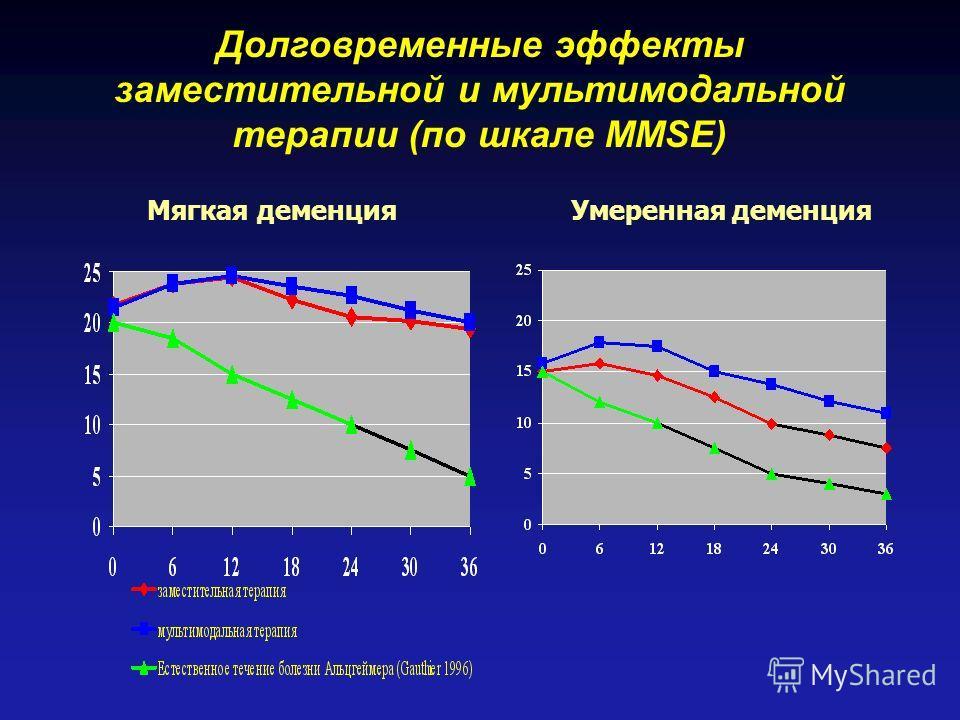 Долговременные эффекты заместительной и мультимодальной терапии (по шкале MMSE) Мягкая деменция Умеренная деменция