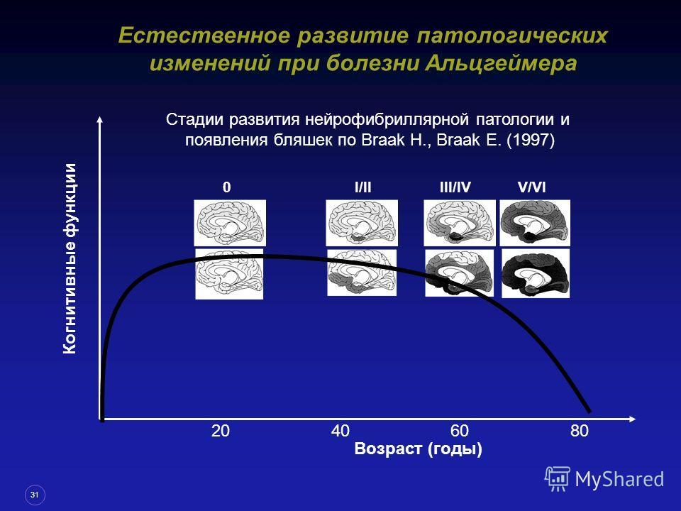 31 Естественное развитие патологических изменений при болезни Альцгеймера 20604080 Когнитивные функции 0 I/II III/IV V/VI Возраст (годы) Стадии развития нейрофибриллярной патологии и появления бляшек по Braak H., Braak E. (1997)