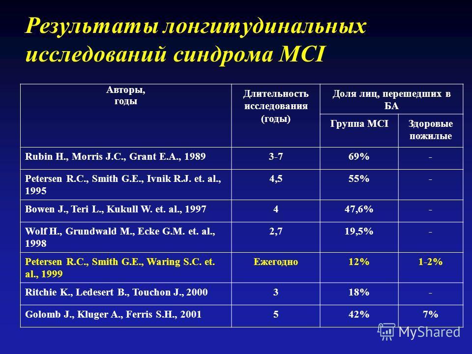 Результаты лонгитудинальных исследований синдрома MCI Авторы, годы Длительность исследования (годы) Доля лиц, перешедших в БА Группа MCIЗдоровые пожилые Rubin H., Morris J.C., Grant E.A., 19893-769%- Petersen R.C., Smith G.E., Ivnik R.J. et. al., 199