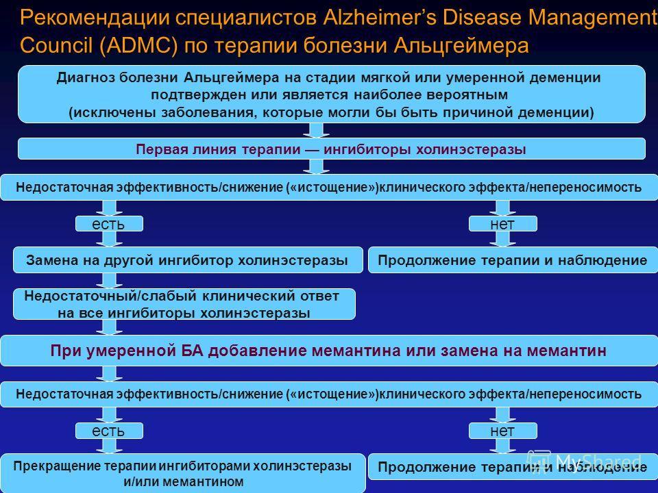 Рекомендации специалистов Alzheimers Disease Management Council (ADMC) по терапии болезни Альцгеймера Диагноз болезни Альцгеймера на стадии мягкой или умеренной деменции подтвержден или является наиболее вероятным (исключены заболевания, которые могл
