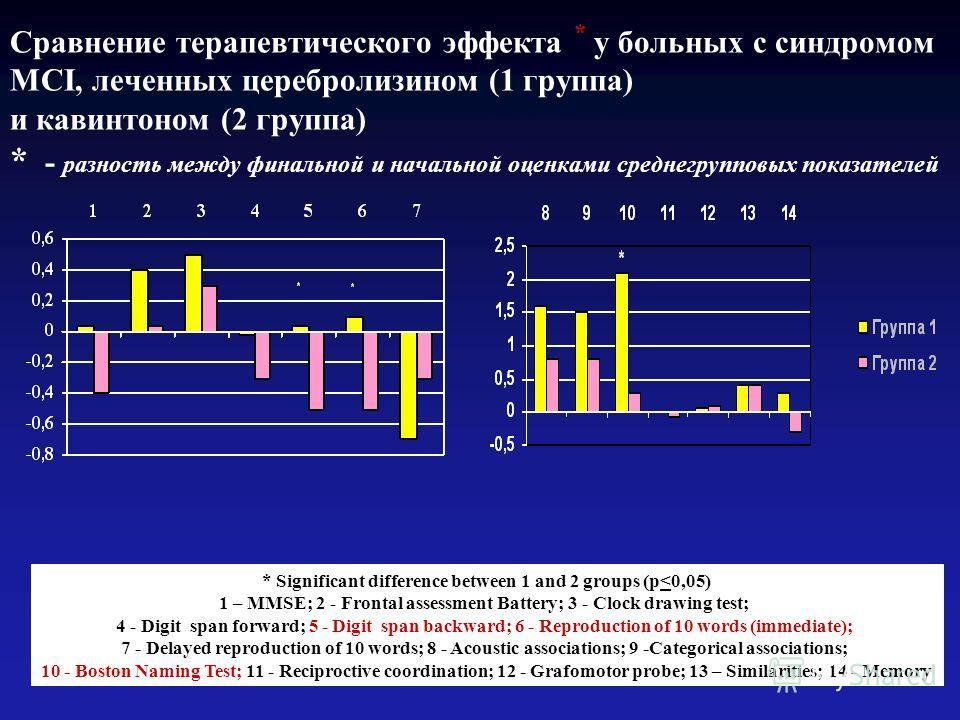 Сравнение терапевтического эффекта * у больных с синдромом MCI, леченных церебролизином (1 группа) и кавинтоном (2 группа) * - разность между финальной и начальной оценками среднегрупповых показателей * Significant difference between 1 and 2 groups (