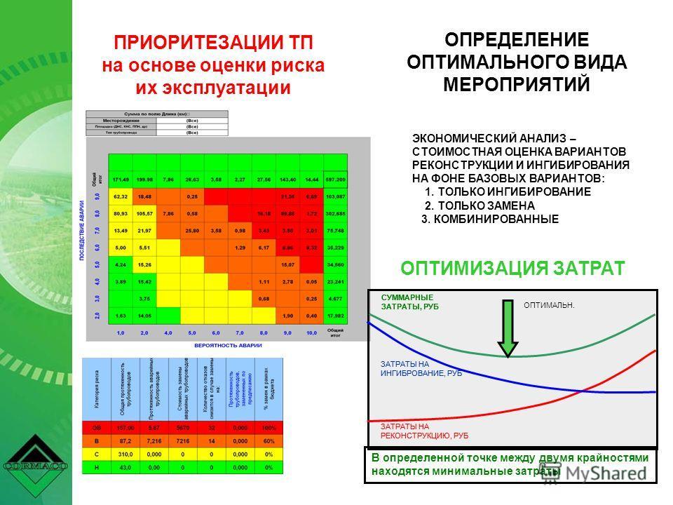 ПРИОРИТЕЗАЦИИ ТП на основе оценки риска их эксплуатации ЗАТРАТЫ НА ИНГИБРОВАНИЕ, РУБ ЗАТРАТЫ НА РЕКОНСТРУКЦИЮ, РУБ СУММАРНЫЕ ЗАТРАТЫ, РУБ В определенной точке между двумя крайностями находятся минимальные затраты ОПТИМАЛЬН. ЭКОНОМИЧЕСКИЙ АНАЛИЗ – СТО