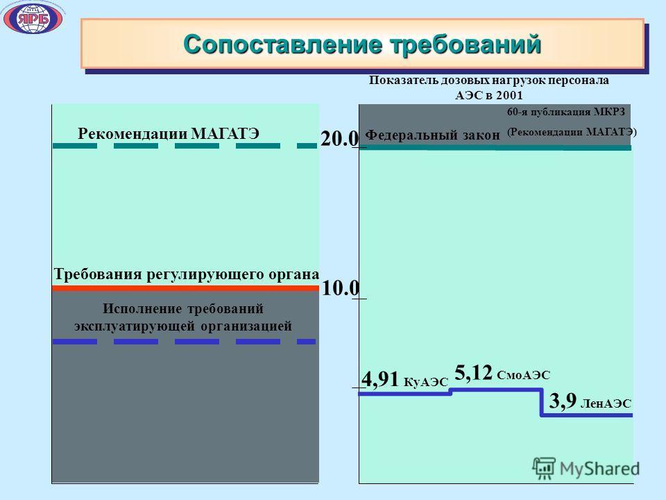 Сопоставление требований 10.0 4,91 КуАЭС 5,12 СмоАЭС 3,9 ЛенАЭС 20.0 Показатель дозовых нагрузок персонала АЭС в 2001 60-я публикация МКРЗ (Рекомендации МАГАТЭ) Федеральный закон Рекомендации МАГАТЭ Требования регулирующего органа Исполнение требован