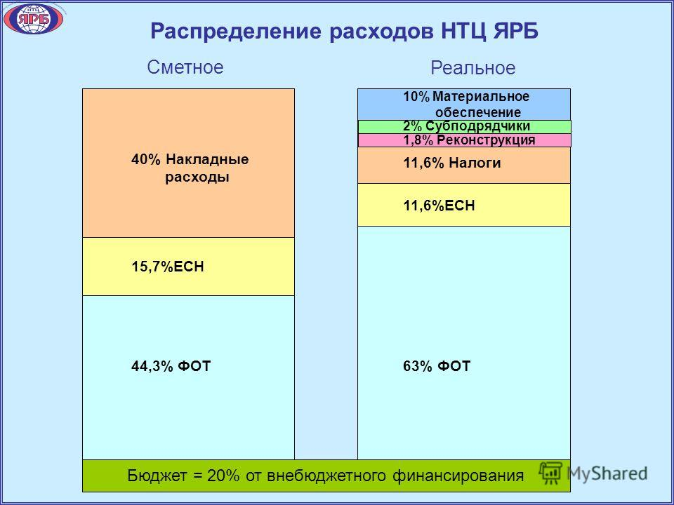Распределение расходов НТЦ ЯРБ 40% Накладные расходы 15,7%ЕСН 44,3% ФОТ 10% Материальное обеспечение 11,6% Налоги 11,6%ЕСН 63% ФОТ Бюджет = 20% от внебюджетного финансирования Сметное Реальное 2% Субподрядчики 1,8% Реконструкция