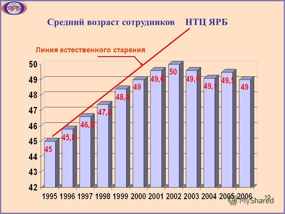 Средний возраст сотрудников НТЦ ЯРБ Линия естественного старения 1010