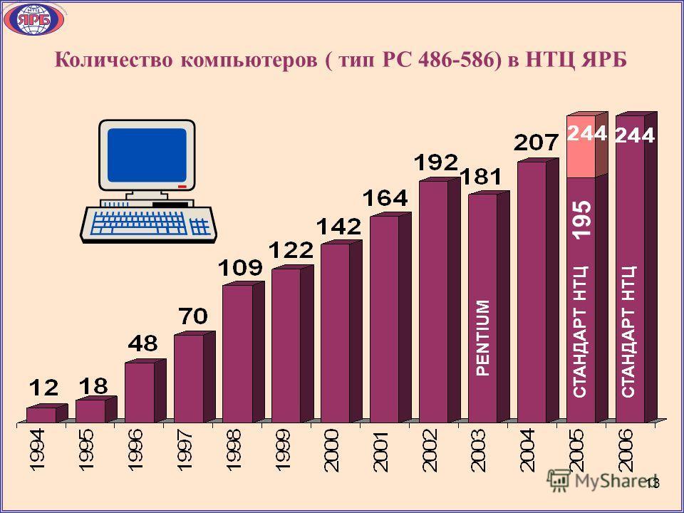PENTIUM Количество компьютеров ( тип РС 486-586) в НТЦ ЯРБ СТАНДАРТ НТЦ 195 СТАНДАРТ НТЦ 1313