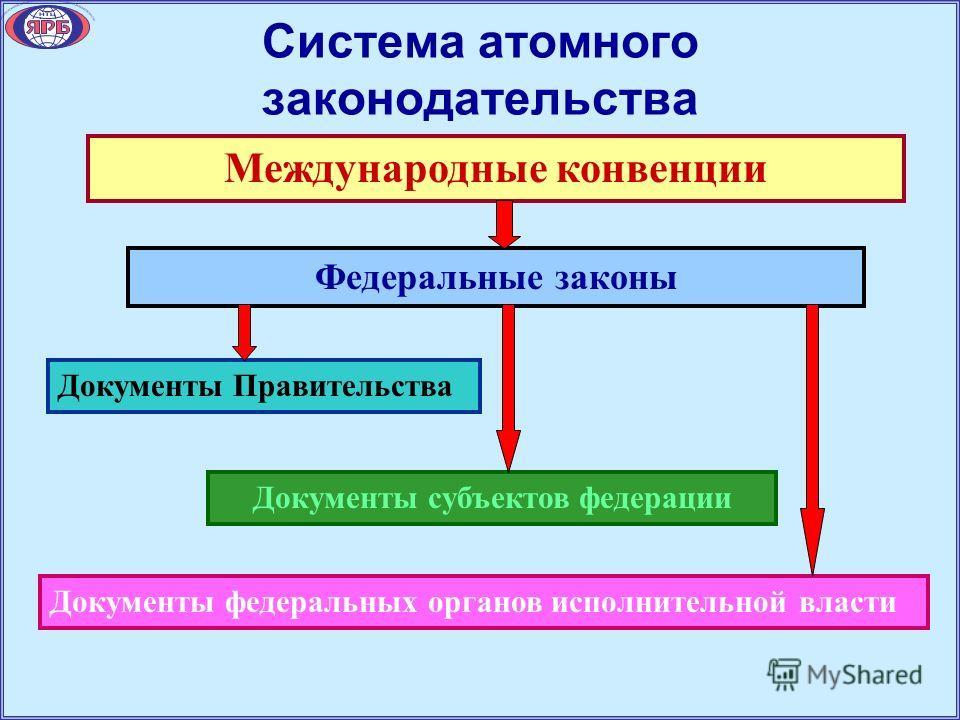 Система атомного законодательства Международные конвенции Федеральные законы Документы Правительства Документы субъектов федерации Документы федеральных органов исполнительной власти