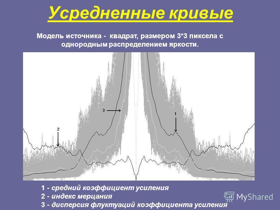 Усредненные кривые 1 - средний коэффициент усиления 2 - индекс мерцания 3 - дисперсия флуктуаций коэффициента усиления Модель источника - квадрат, размером 3*3 пиксела с однородным распределением яркости.