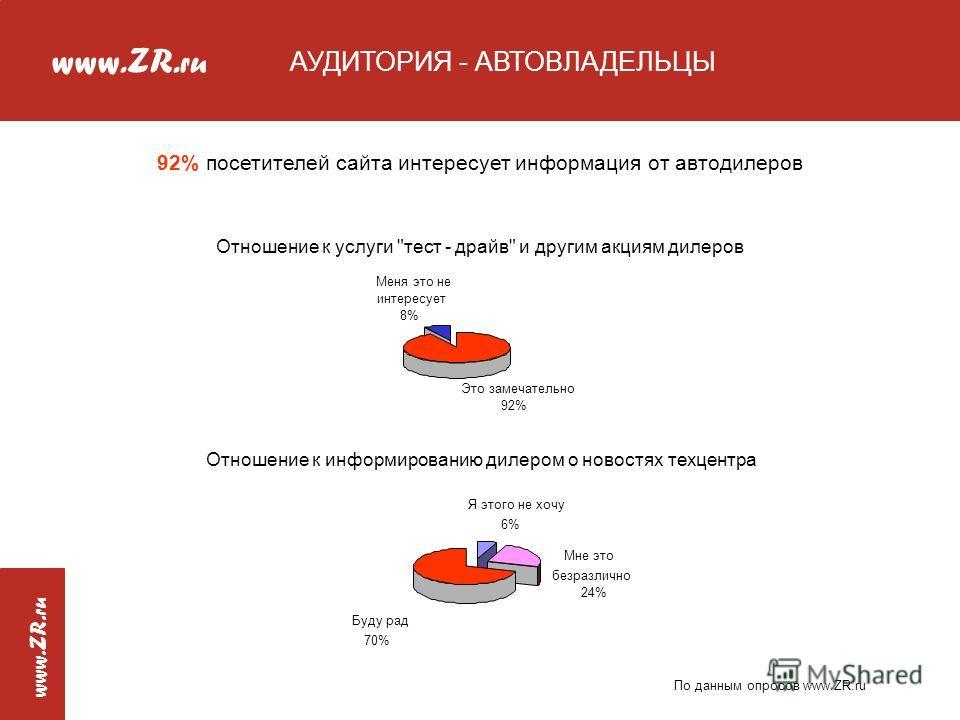 www.ZR. ru www.ZR. ru АУДИТОРИЯ - АВТОВЛАДЕЛЬЦЫ Отношение к услуги
