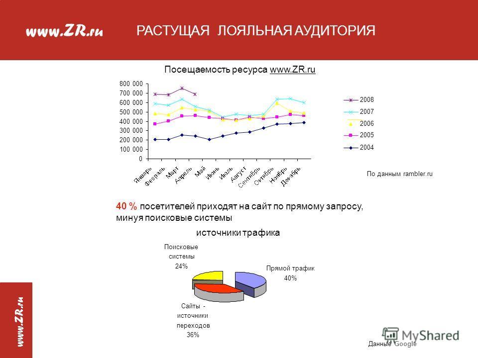 www.ZR. ru РАСТУЩАЯ ЛОЯЛЬНАЯ АУДИТОРИЯ 2004 2005 2006 2007 2008 40 % посетителей приходят на сайт по прямому запросу, минуя поисковые системы источники трафика Прямой трафик 40% Сайты - источники переходов 36% Поисковые системы 24% Данные Google По д