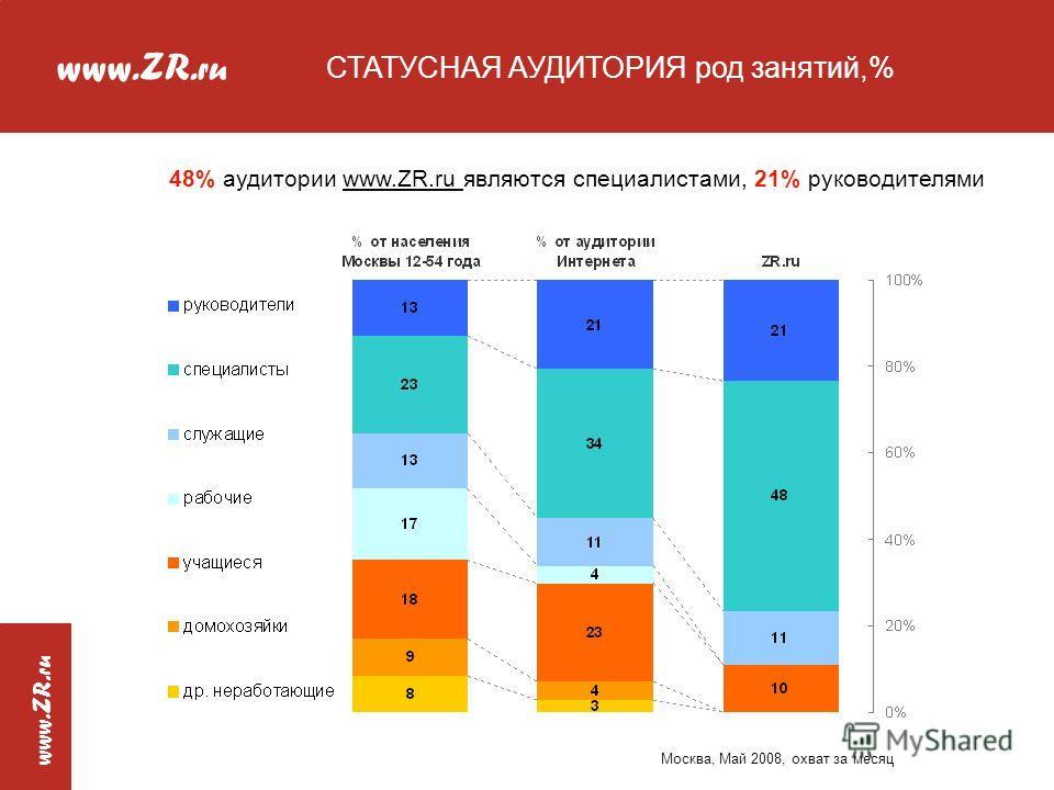 www.ZR. ru www.ZR. ru Москва, Май 2008, охват за месяц 48% аудитории www.ZR.ru являются специалистами, 21% руководителями СТАТУСНАЯ АУДИТОРИЯ род занятий,%