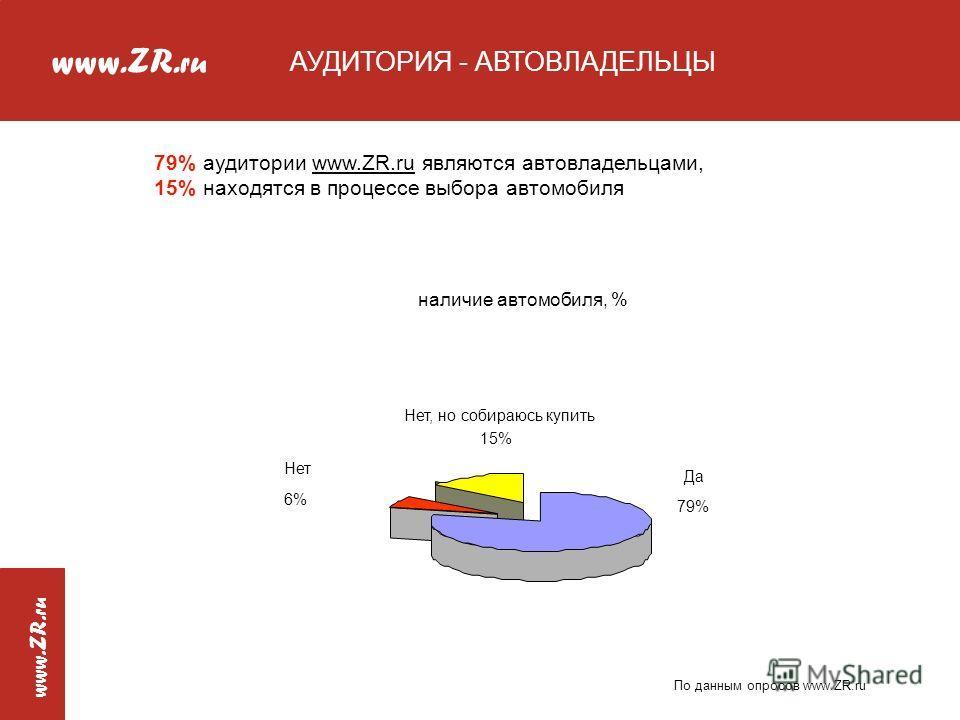 www.ZR. ru www.ZR. ru АУДИТОРИЯ - АВТОВЛАДЕЛЬЦЫ наличие автомобиля, % Да 79% Нет, но собираюсь купить 15% Нет 6% 79% аудитории www.ZR.ru являются автовладельцами, 15% находятся в процессе выбора автомобиля По данным опросов www.ZR.ru