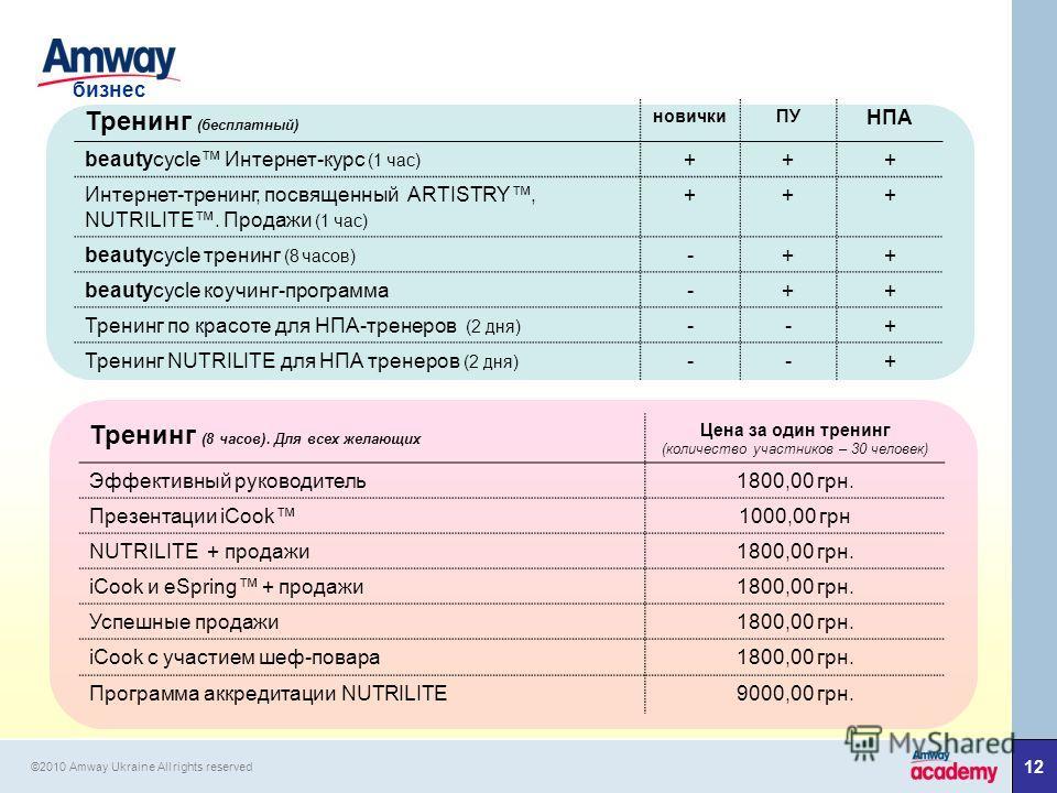 1212 бизнес ©2010 Amway Ukraine All rights reserved Тренинг (бесплатный) новичкиПУ НПА beautycycle Интернет-курс (1 час) +++ Интернет-тренинг, посвященный ARTISTRY, NUTRILITE. Продажи (1 час) +++ beautycycle тренинг (8 часов) -++ beautycycle коучинг-