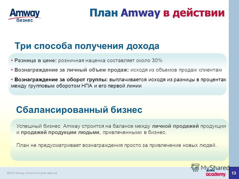 1313 бизнес ©2010 Amway Ukraine All rights reserved План Amway в действии Три способа получения дохода Сбалансированный бизнес Разница в цене: розничная наценка составляет около 30% Вознаграждение за личный объем продаж: исходя из объемов продаж клие