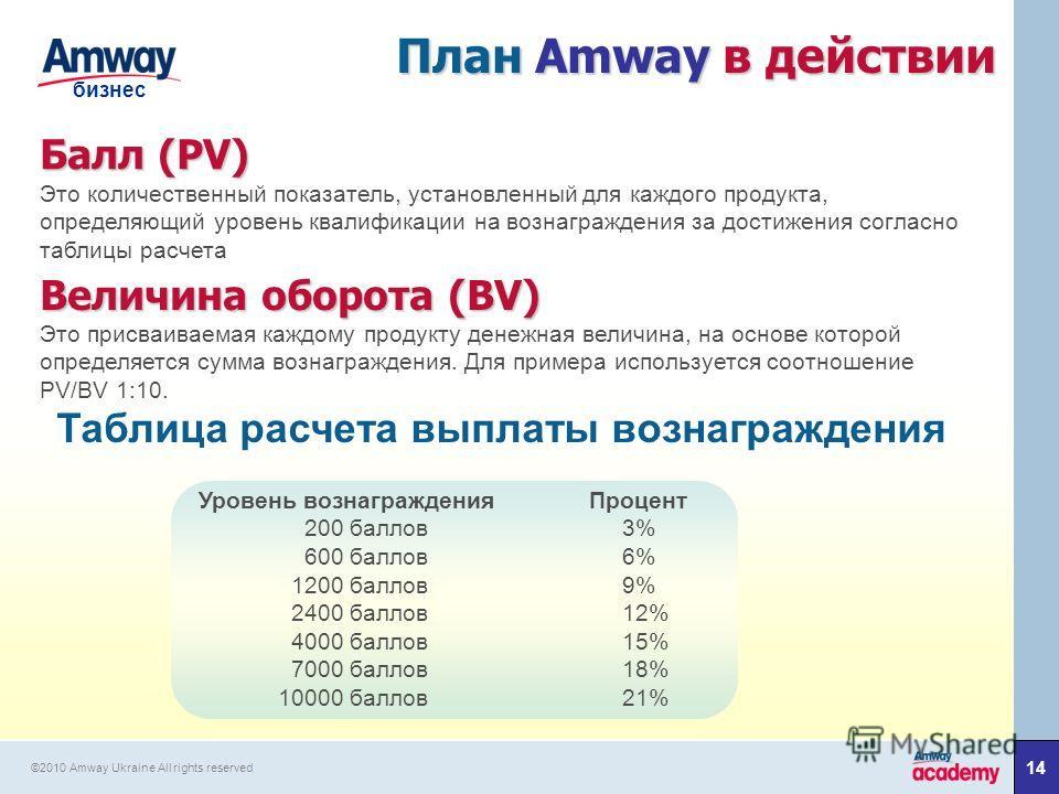 1414 бизнес ©2010 Amway Ukraine All rights reserved План Amway в действии Балл(PV) Балл (PV) Это количественный показатель, установленный для каждого продукта, определяющий уровень квалификации на вознаграждения за достижения согласно таблицы расчета