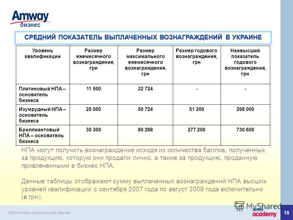 1515 бизнес ©2010 Amway Ukraine All rights reserved Уровень квалификации Размер ежемесячного вознаграждения, грн Размер максимального ежемесячного вознаграждения, грн Размер годового вознаграждения, грн Наивысший показатель годового вознаграждения, г