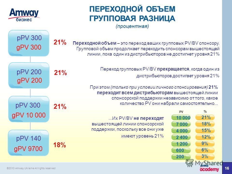 16 бизнес ©2010 Amway Ukraine All rights reserved gPV 9700 gPV 10 000 gPV 200 gPV 300 pPV 300 pPV 200 pPV 300 pPV 140 18% 21% 10 000 7 000 4 000 2 400 1 200 600 200 21% 18% 15% 12% 9% 6% 3% PV % Переходной объем – это переход ваших групповых PV/BV сп