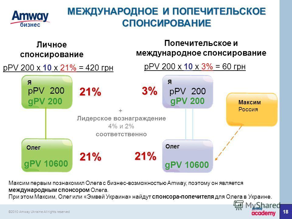 18 бизнес ©2010 Amway Ukraine All rights reserved Максим Россия Я 3% Олег 21% gPV 10600 pPV 200 gPV 200 МЕЖДУНАРОДНОЕ И ПОПЕЧИТЕЛЬСКОЕ СПОНСИРОВАНИЕ Личное спонсирование Попечительское и международное спонсирование pPV 200 х 10 х 21% = 420 грн pPV 20