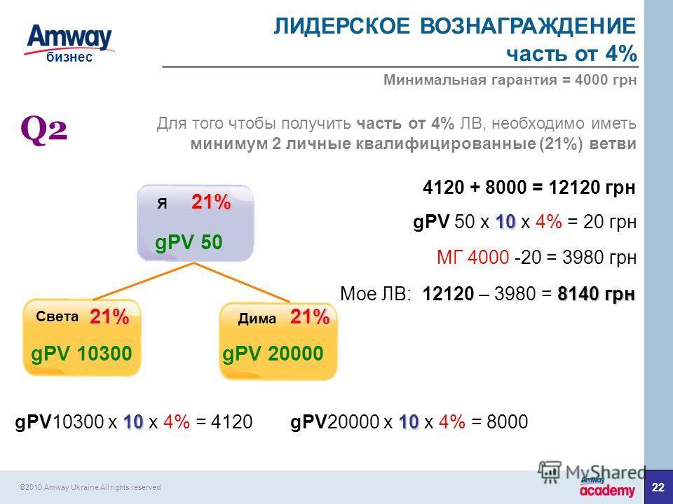 22 бизнес ©2010 Amway Ukraine All rights reserved gPV 50 21% Я Света Дима gPV 10300gPV 20000 21% 21% Q2Q2 Для того чтобы получить часть от 4% ЛВ, необходимо иметь минимум 2 личные квалифицированные (21%) ветви 4120 + 8000 = 12120 грн 10 gPV 50 х 10 x