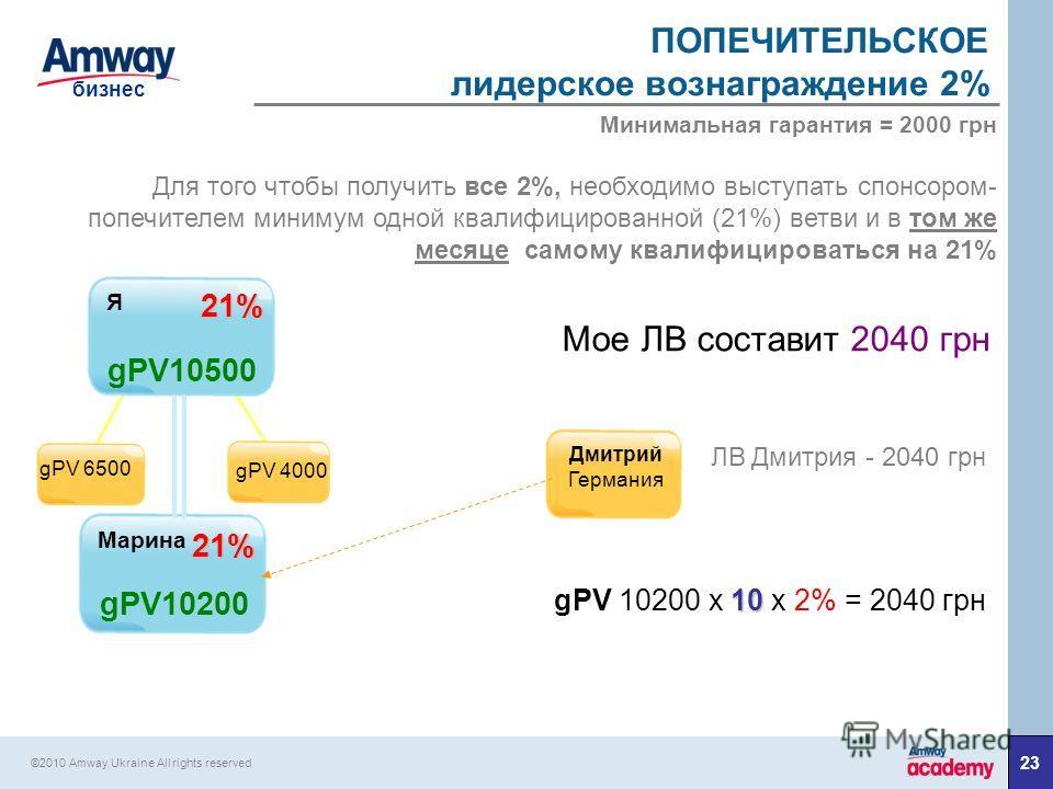 23 бизнес ©2010 Amway Ukraine All rights reserved 21% 21% gPV10500 gPV10200 Дмитрий Германия Марина Я ПОПЕЧИТЕЛЬСКОЕ лидерское вознаграждение 2% Для того чтобы получить все 2%, необходимо выступать спонсором- попечителем минимум одной квалифицированн